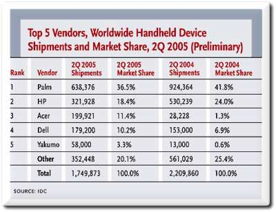 Handheld devices market share