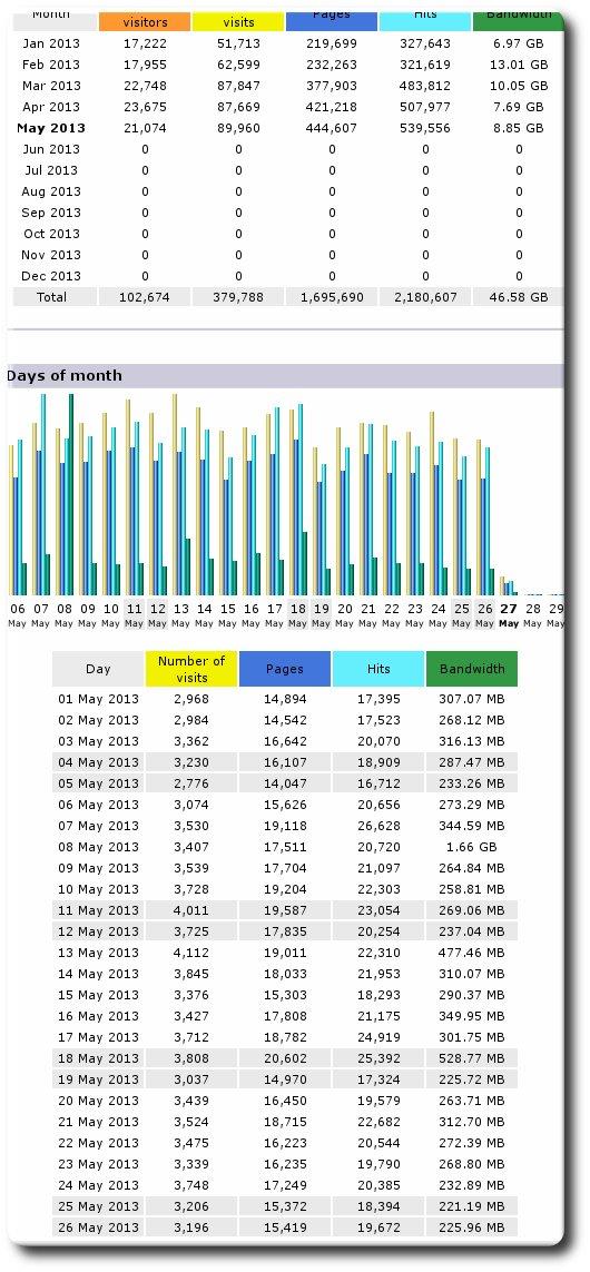 schestowitz.com 2013 stats