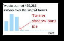 Twitter is Censorship