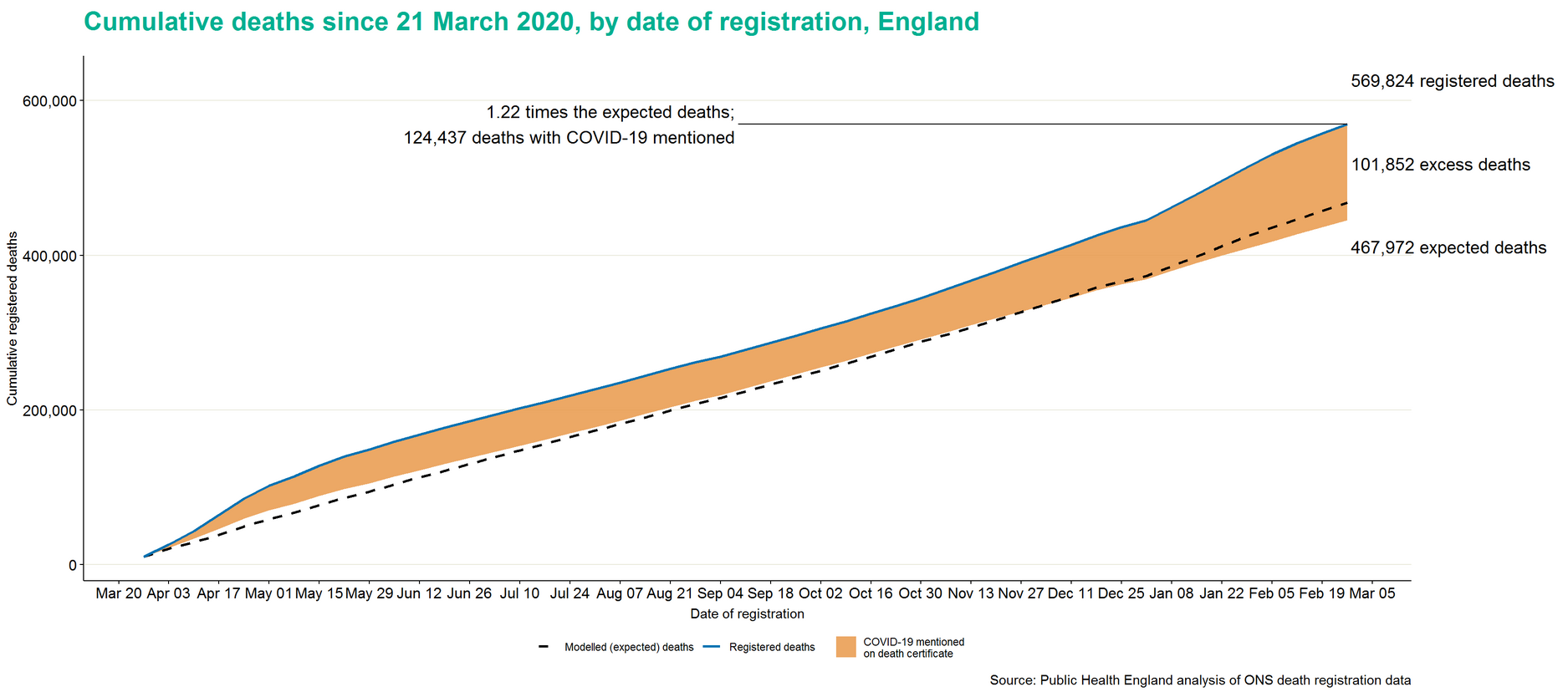 Excess deaths in England